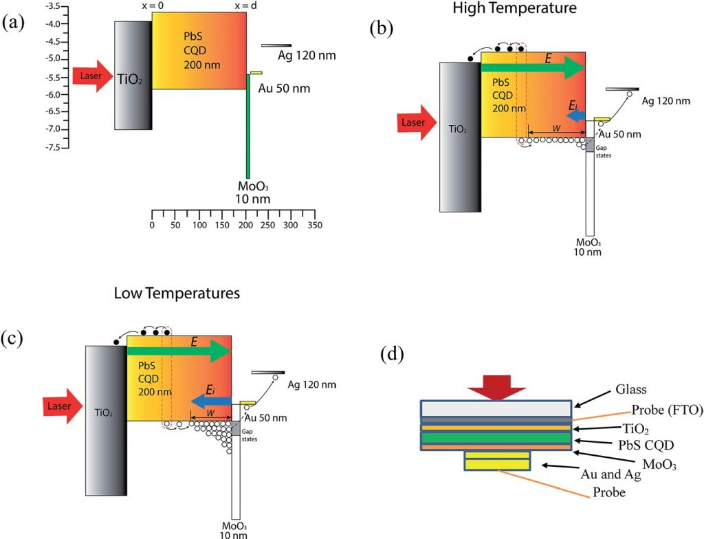 Pbs Colloidal Quantum Dot Solar Cell Photovoltaic Energy Conversion Of A Currentvoltage V Curve Shortcircuit Current B Room Temperature And C Low Hole Accumulation At The Cqdmoo3 Interface Also Showing Transport Across Junction D