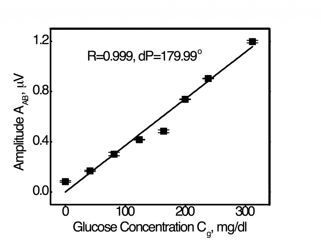 Optimal R-dP combination for linear WM-DPTR signal amplitude response to glucose in serum across the entire physiological glucose concentration range from 20 mg/dl to 320 mg/dl.